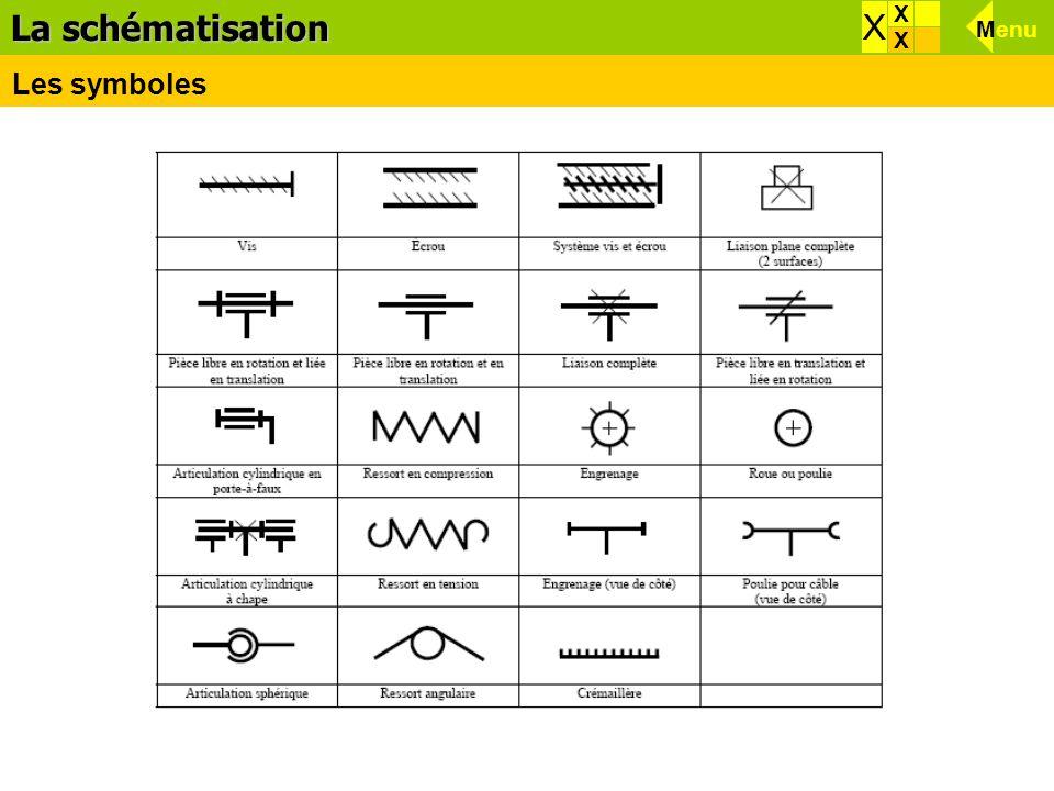 Effets d'une force Menu X La schématisation X X X Les symboles Menu