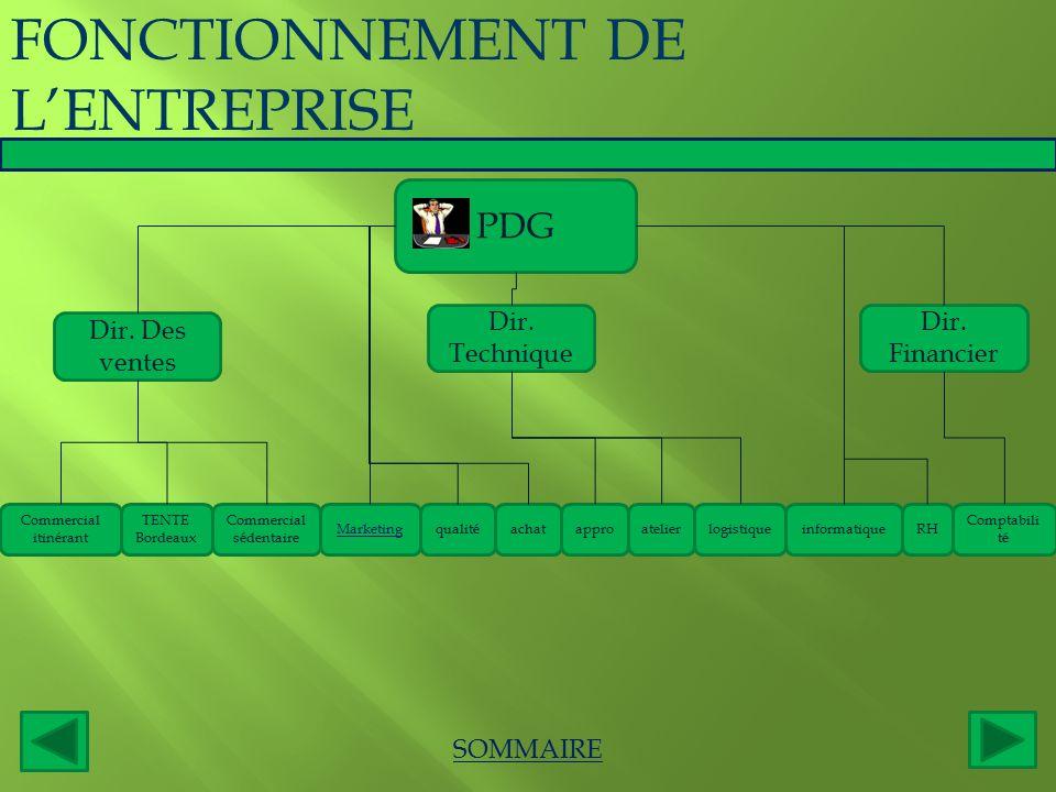 FONCTIONNEMENT DE L'ENTREPRISE SOMMAIRE PDG Dir. Des ventes Dir. Technique Dir. Financier Commercial itinérant TENTE Bordeaux Commercial sédentaire Ma