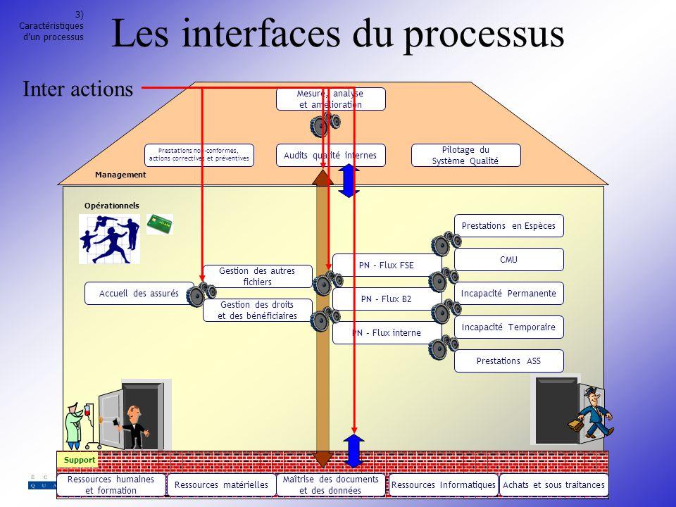 Présentation &;1 devenir propriétaire de processus. 2 les processus