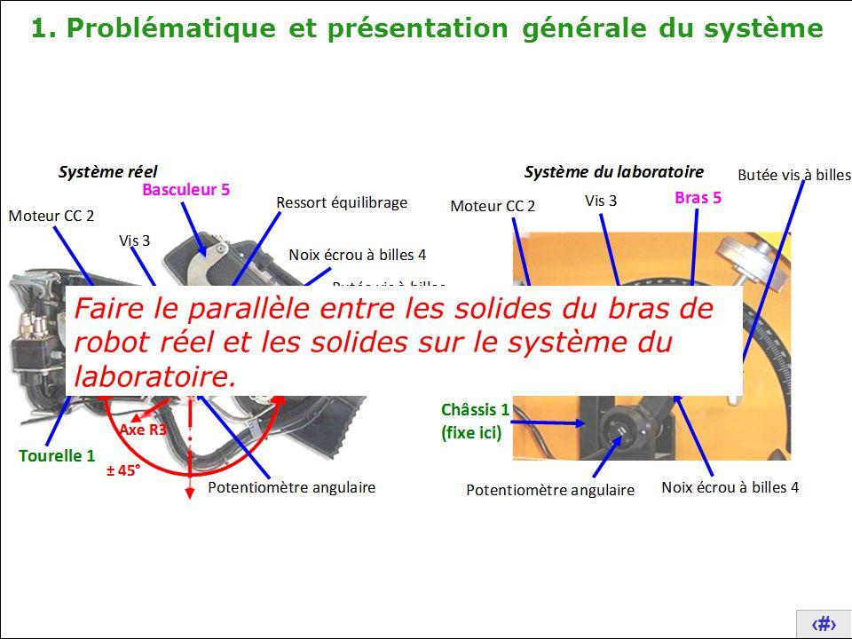 4 1. Problématique et présentation générale du système Compléter et expliquer la CE
