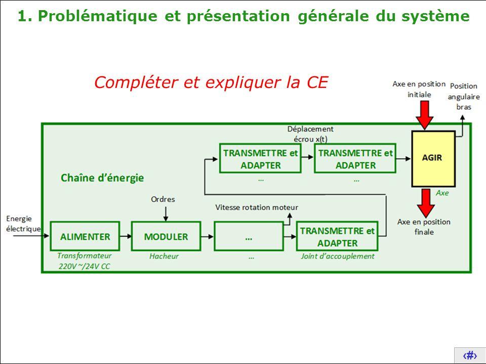 15 1.Problématique et présentation générale du système 2.
