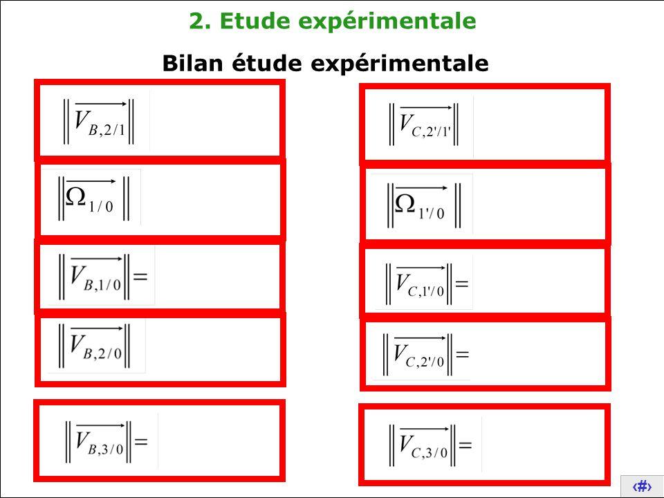 14 2. Etude expérimentale Bilan étude expérimentale