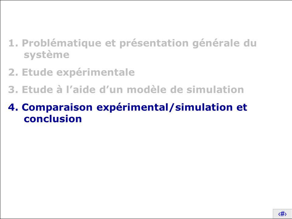 23 1. Problématique et présentation générale du système 2. Etude expérimentale 3. Etude à l'aide d'un modèle de simulation 4. Comparaison expérimental