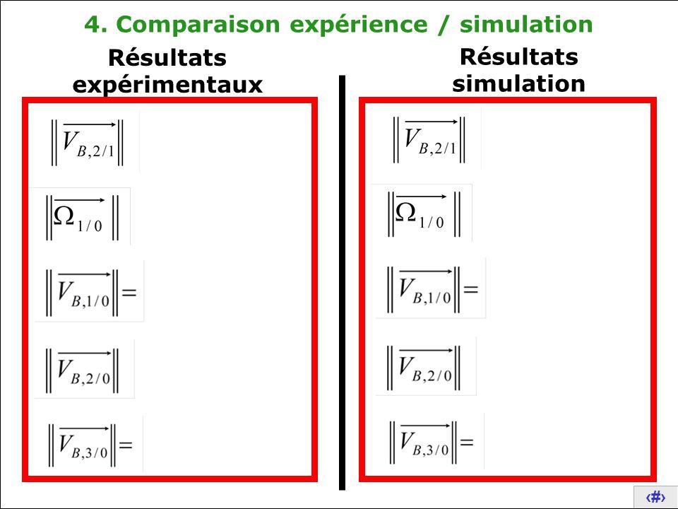 24 4. Comparaison expérience / simulation Résultats expérimentaux Résultats simulation