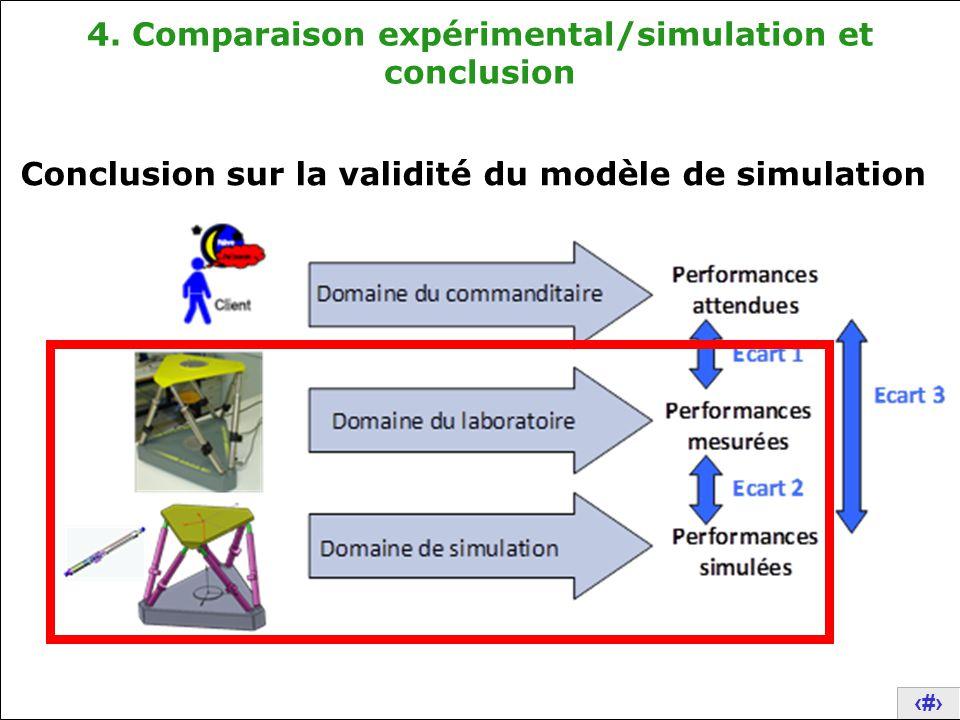 25 4. Comparaison expérimental/simulation et conclusion Conclusion sur la validité du modèle de simulation