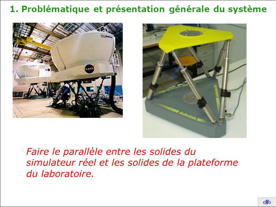3 1. Problématique et présentation générale du système Faire le parallèle entre les solides du simulateur réel et les solides de la plateforme du labo