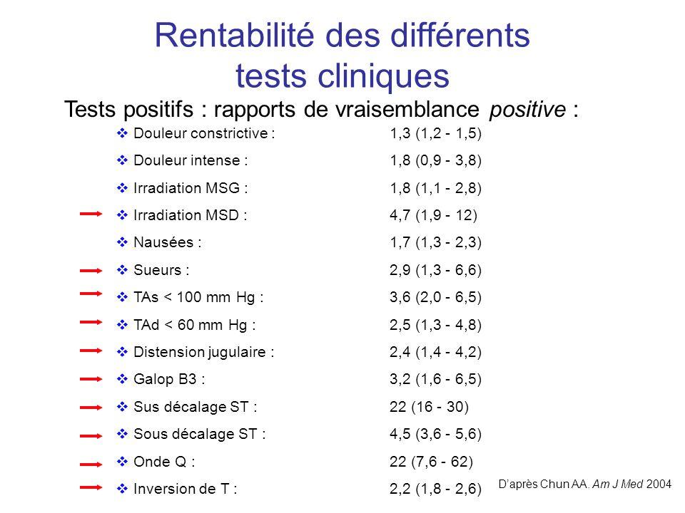 Rentabilité des différents tests cliniques Tests positifs : rapports de vraisemblance positive :  Douleur constrictive :1,3 (1,2 - 1,5)  Douleur intense :1,8 (0,9 - 3,8)  Irradiation MSG :1,8 (1,1 - 2,8)  Irradiation MSD :4,7 (1,9 - 12)  Nausées :1,7 (1,3 - 2,3)  Sueurs :2,9 (1,3 - 6,6)  TAs < 100 mm Hg :3,6 (2,0 - 6,5)  TAd < 60 mm Hg :2,5 (1,3 - 4,8)  Distension jugulaire :2,4 (1,4 - 4,2)  Galop B3 :3,2 (1,6 - 6,5)  Sus décalage ST :22 (16 - 30)  Sous décalage ST :4,5 (3,6 - 5,6)  Onde Q :22 (7,6 - 62)  Inversion de T :2,2 (1,8 - 2,6) D'après Chun AA.