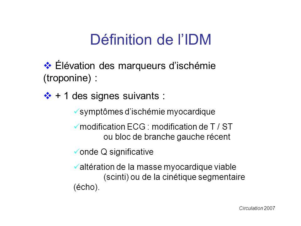 Définition de l'IDM  Élévation des marqueurs d'ischémie (troponine) :  + 1 des signes suivants : symptômes d'ischémie myocardique modification ECG : modification de T / ST ou bloc de branche gauche récent onde Q significative altération de la masse myocardique viable (scinti) ou de la cinétique segmentaire (écho).