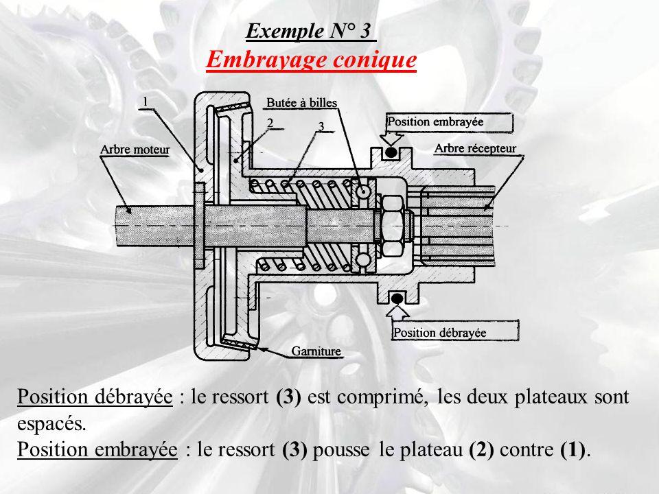 Exemple N° 3 Embrayage conique Position débrayée : le ressort (3) est comprimé, les deux plateaux sont espacés.