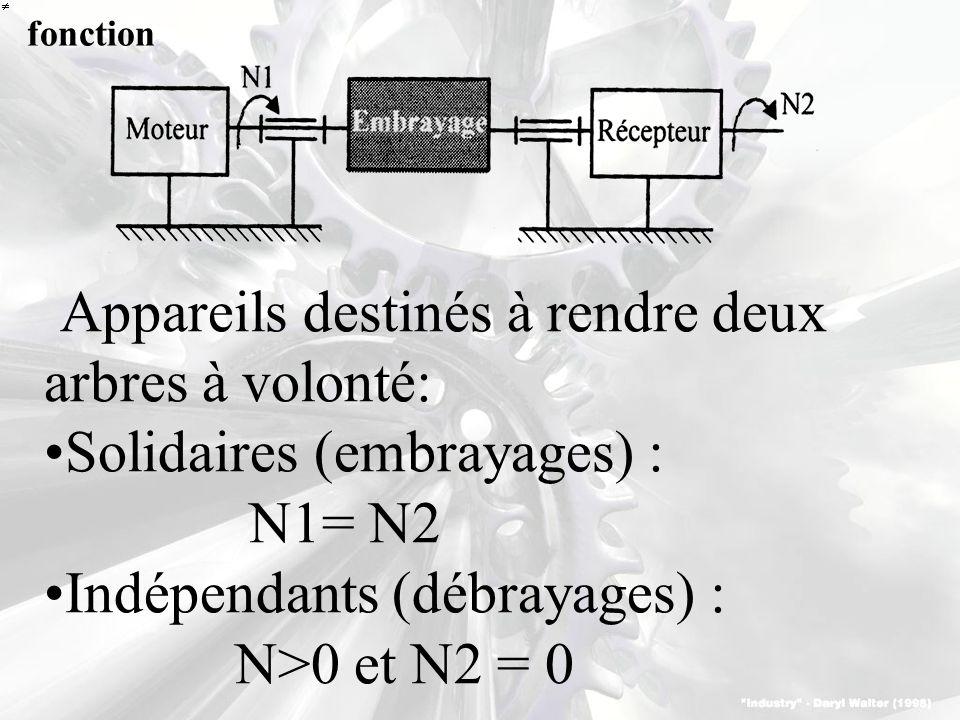 Appareils destinés à rendre deux arbres à volonté: Solidaires (embrayages) : N1= N2 Indépendants (débrayages) : N>0 et N2 = 0 fonction