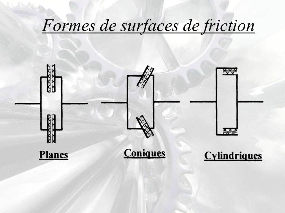 Exemple N° 1 Embrayage plan monodisque (Embrayage de voiture) Il comprend deux plateaux, l un lié au vilebrequin l autre à l arbre de la boite de vitesse.