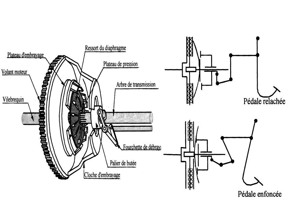 Exemple N° 2 Embrayage plan multidisques Pour la transmission d un couple important, on utilise des disques multiples afin d augmenter le nombre de surfaces frottantes.