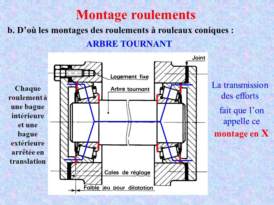 b. D'où les montages des roulements à rouleaux coniques : Montage roulements ARBRE TOURNANT Chaque roulement à une bague intérieure et une bague extér
