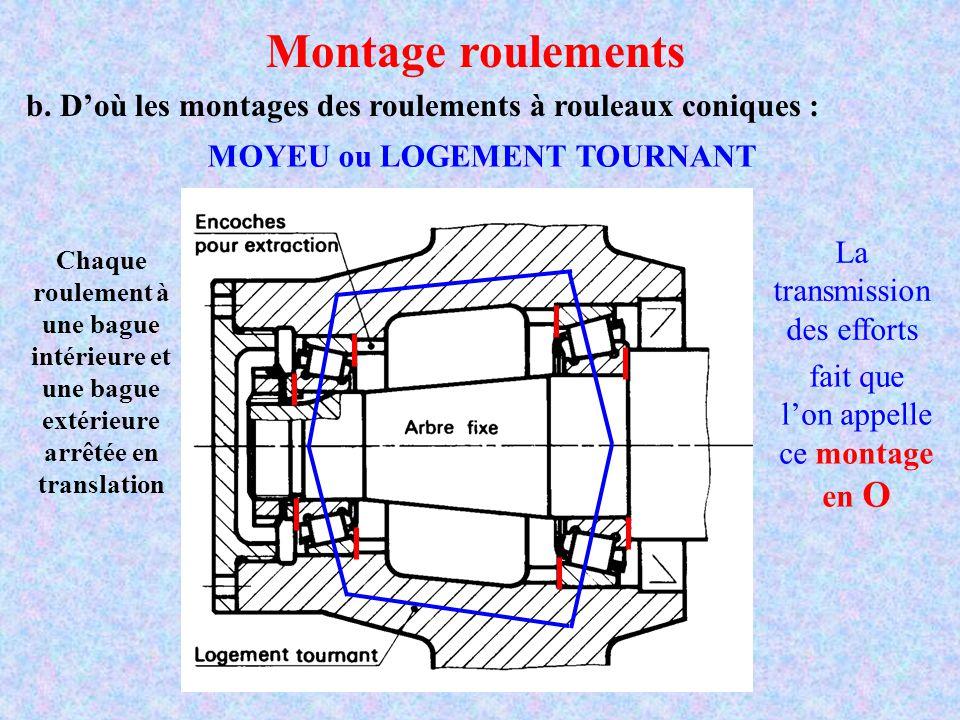 b. D'où les montages des roulements à rouleaux coniques : Montage roulements MOYEU ou LOGEMENT TOURNANT Chaque roulement à une bague intérieure et une