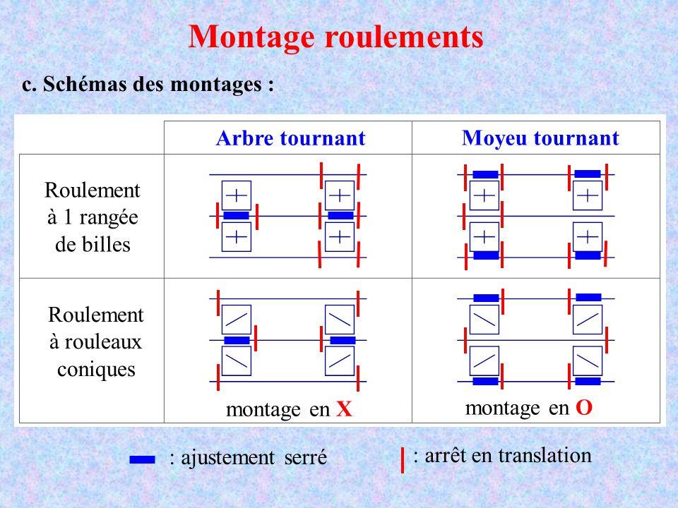 Montage roulements c. Schémas des montages : Roulement à 1 rangée de billes Roulement à rouleaux coniques Arbre tournant Moyeu tournant : ajustement s
