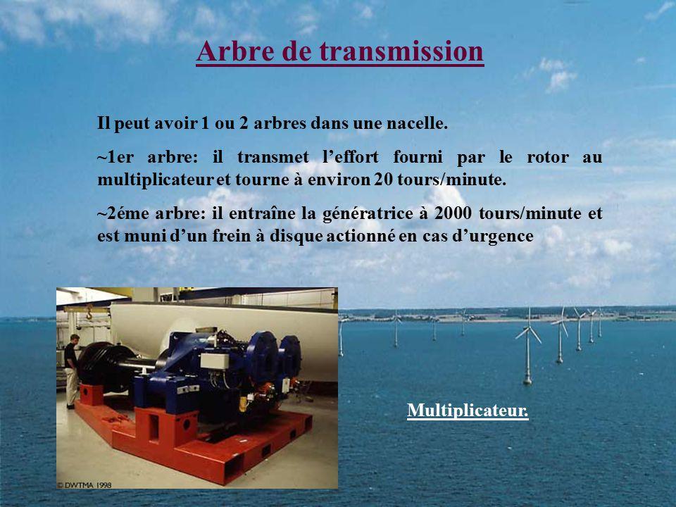 Arbre de transmission Il peut avoir 1 ou 2 arbres dans une nacelle. ~1er arbre: il transmet l'effort fourni par le rotor au multiplicateur et tourne à