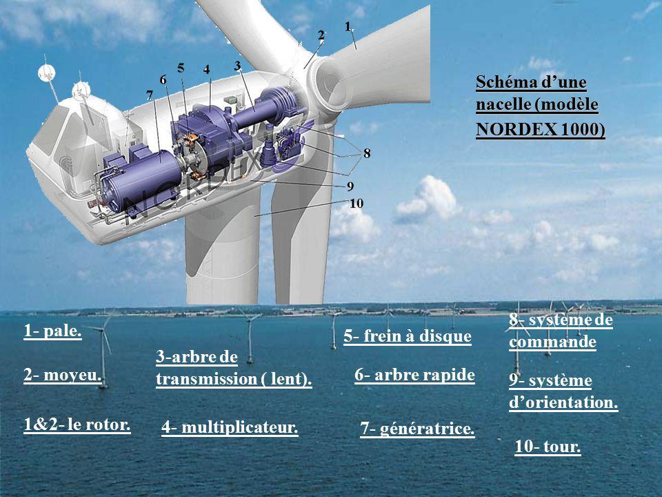 Schéma d'une nacelle (modèle NORDEX 1000) 1- pale. 2- moyeu. 1&2- le rotor. 3-arbre de transmission ( lent). 10- tour. 7- génératrice. 9- système d'or