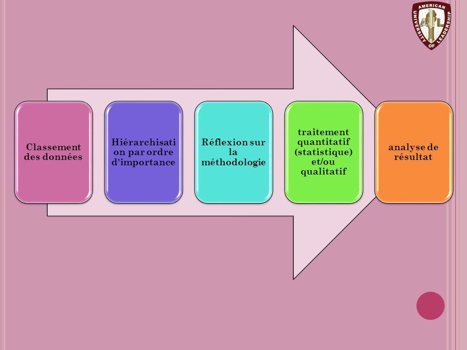 Classement des données Hiérarchisati on par ordre d importance Réflexion sur la méthodologie traitement quantitatif (statistique) et/ou qualitatif analyse de résultat