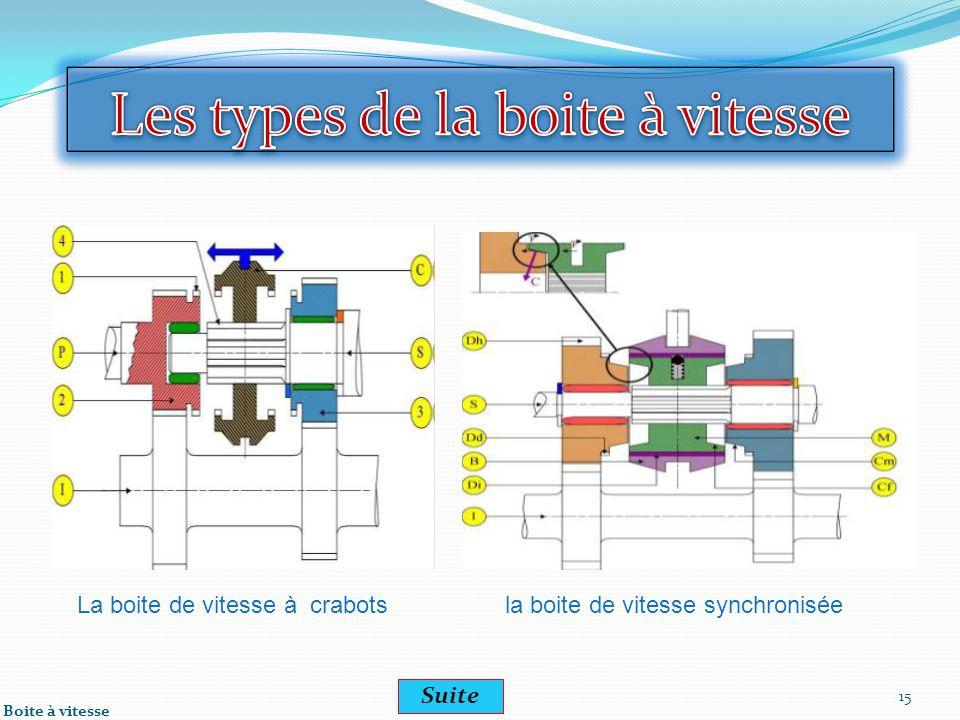 15 La boite de vitesse à crabotsla boite de vitesse synchronisée Boite à vitesse Suite