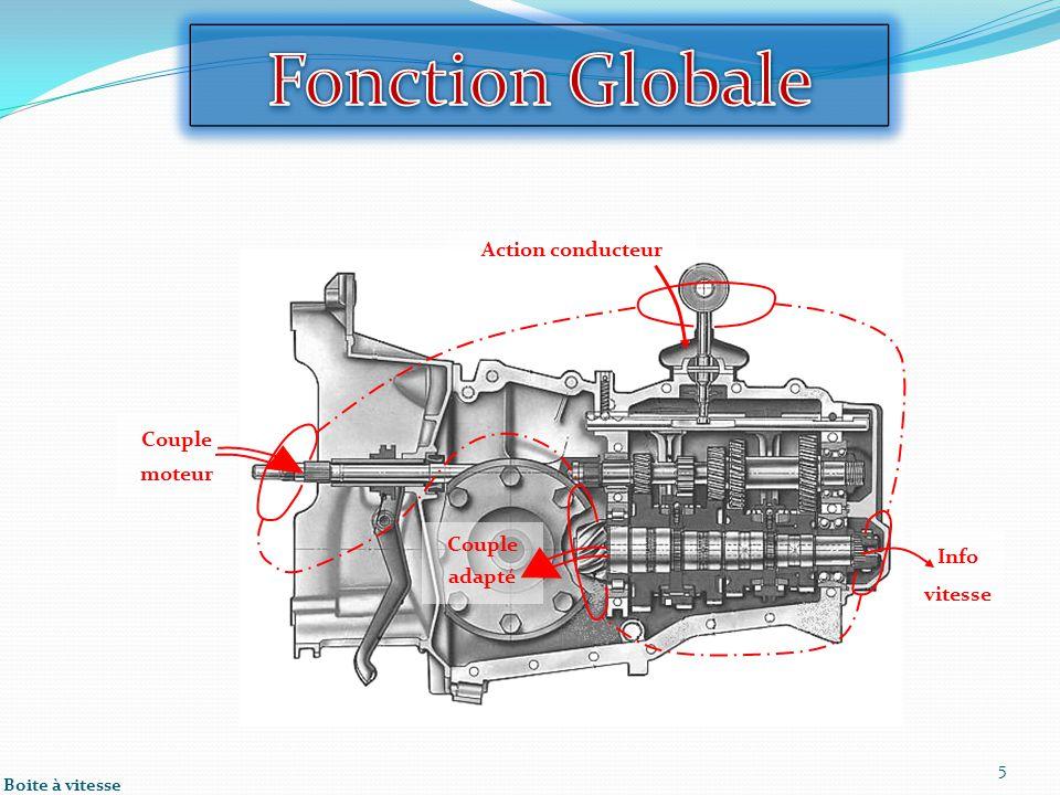 Info vitesse 5 Boite à vitesse Couple moteur Couple adapté Action conducteur