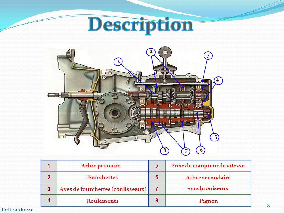 Boite à vitesse 8 15 26 37 48 Arbre primaire Axes de fourchettes (coulisseaux) Roulements Prise de compteur de vitesse Arbre secondaire synchroniseurs Pignon Fourchettes 8 2 3 4 5 6 1 7