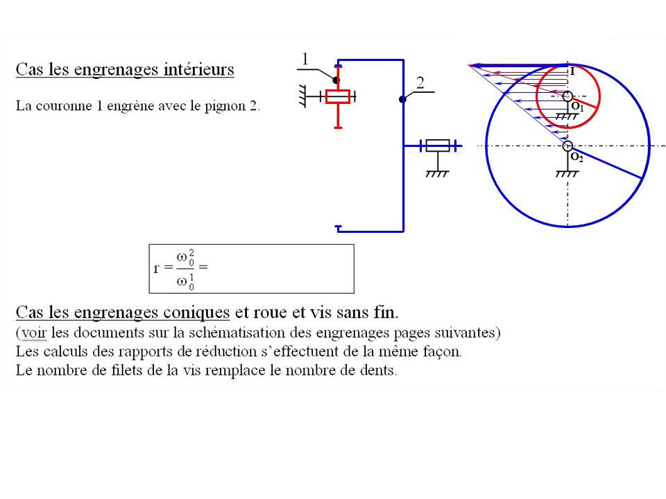 Le contact intérieur en I ne provoque pas d'inversion du sens de rotation. I O2O2 O1O1