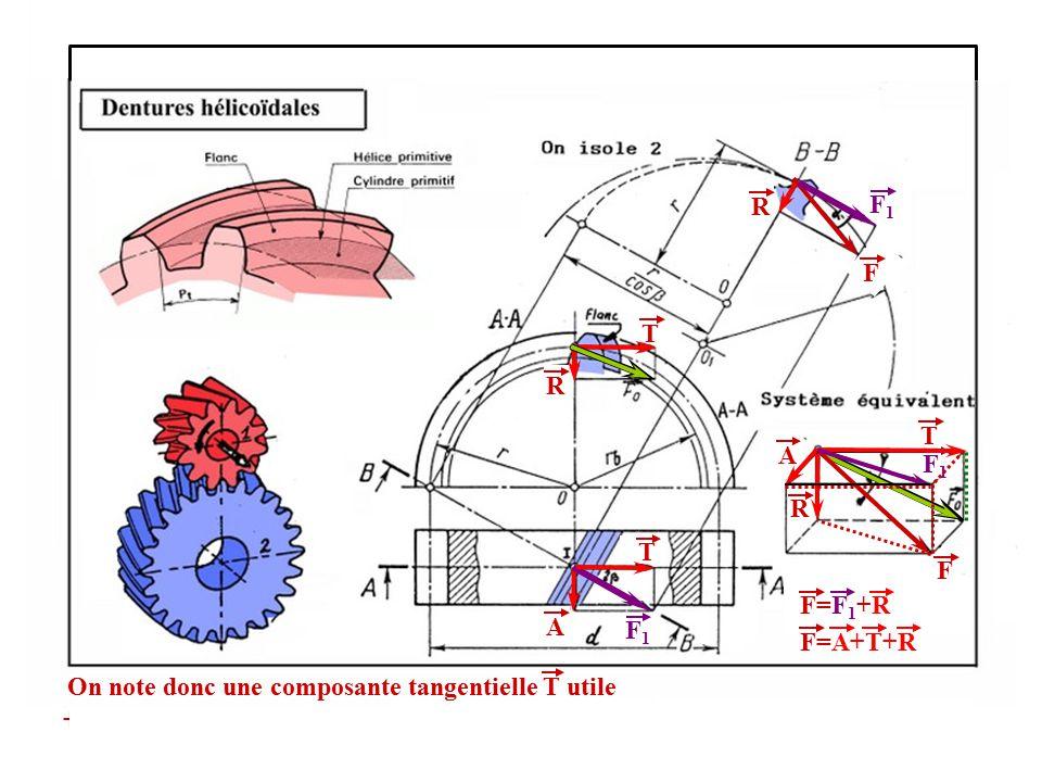 T R A R T T A F1F1 R F F F1F1 F1F1 F=F 1 +R F=A+T+R On note donc une composante tangentielle T utile + deux composantes inutiles : A la composante axi
