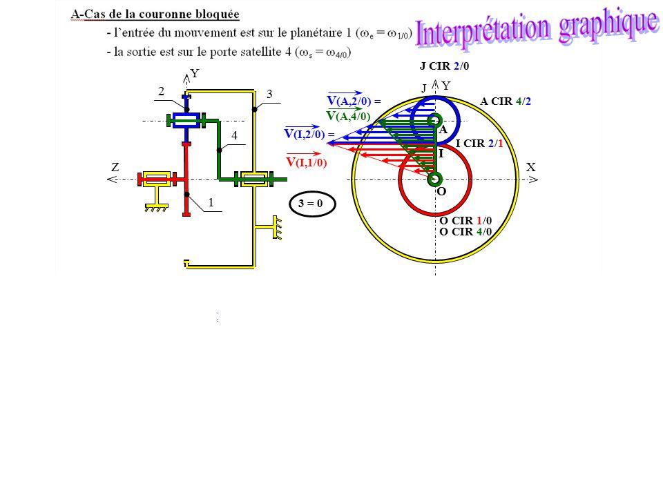 O A X Y I J Y Z 1 2 4 3 V (I,2/0) = V (A,2/0) = V (I,1/0) V (A,4/0) J CIR 2/0 I CIR 2/1 O CIR 1/0 A CIR 4/2 O CIR 4/0 3 = 0 I CIR 2/1 O CIR 1/0 J CIR