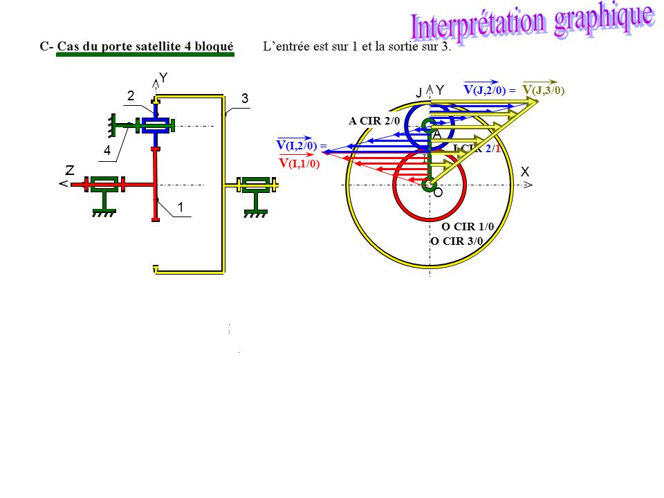 O A X Y I J Y Z 1 2 4 3 V (I,2/0) = V (I,1/0) I CIR 2/1 O CIR 1/0 I CIR 2/1 O CIR 1/0 A CIR 4/2 or 4 est bloqué par rapport au bâti J CIR 3/2 V (J,2/0
