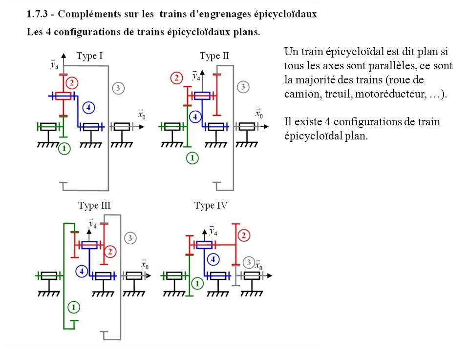 Un train épicycloïdal est dit plan si tous les axes sont parallèles, ce sont la majorité des trains (roue de camion, treuil, motoréducteur, …). Il exi