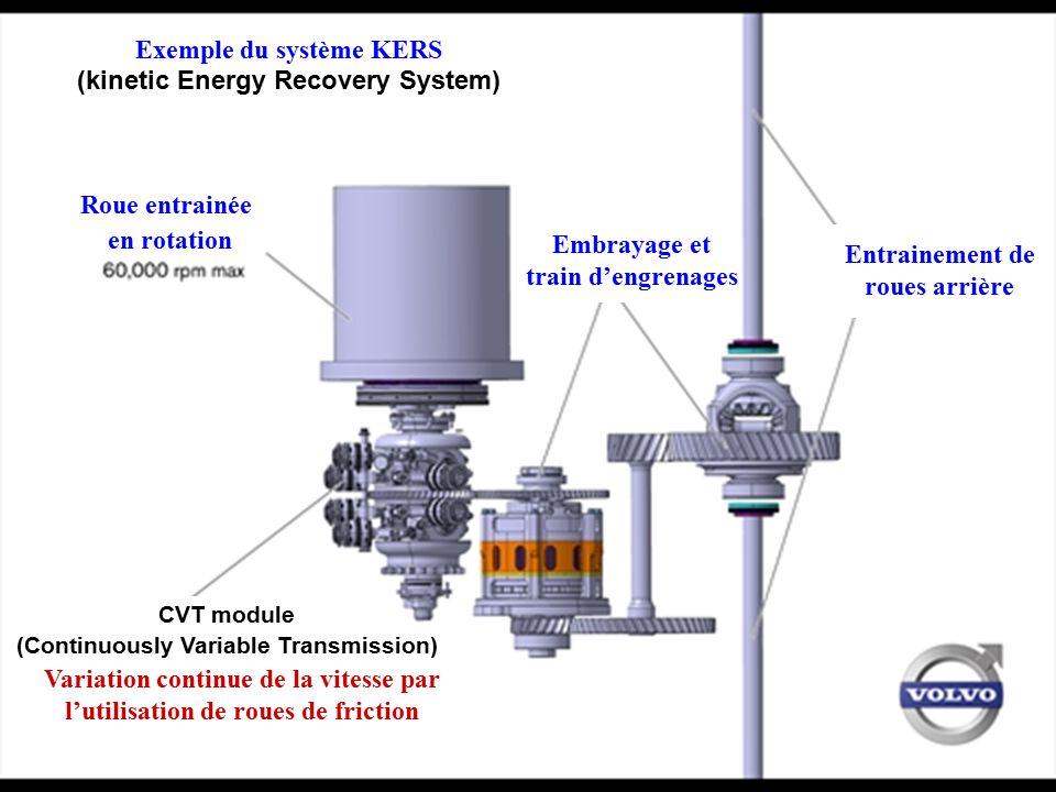 Exemple du système KERS (kinetic Energy Recovery System) Roue entrainée en rotation Entrainement de roues arrière Embrayage et train d'engrenages CVT
