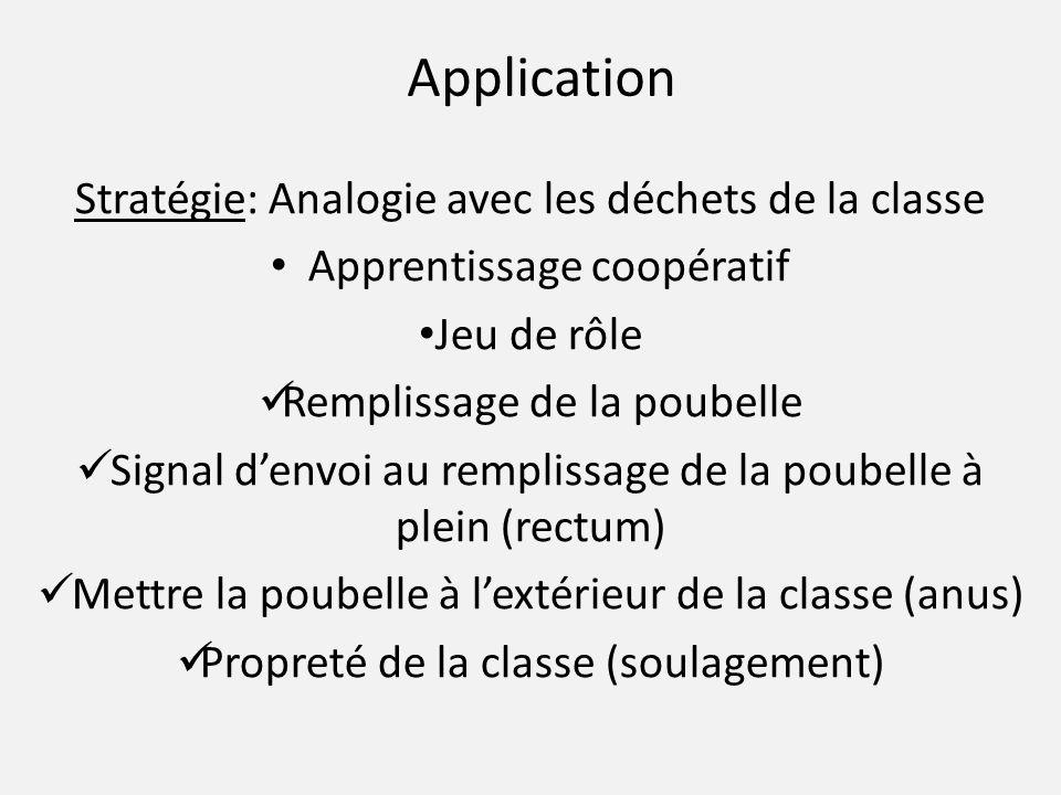 Application Stratégie: Analogie avec les déchets de la classe Apprentissage coopératif Jeu de rôle Remplissage de la poubelle Signal d'envoi au remplissage de la poubelle à plein (rectum) Mettre la poubelle à l'extérieur de la classe (anus) Propreté de la classe (soulagement)