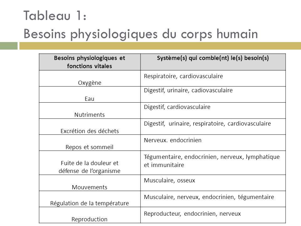 Tableau 1: Besoins physiologiques du corps humain Besoins physiologiques et fonctions vitales Système(s) qui comble(nt) le(s) besoin(s) Oxygène Eau Nu