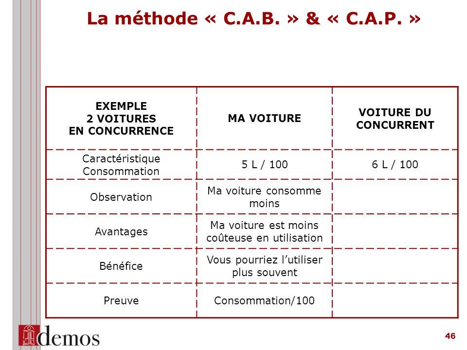 46 La méthode « C.A.B.» & « C.A.P.