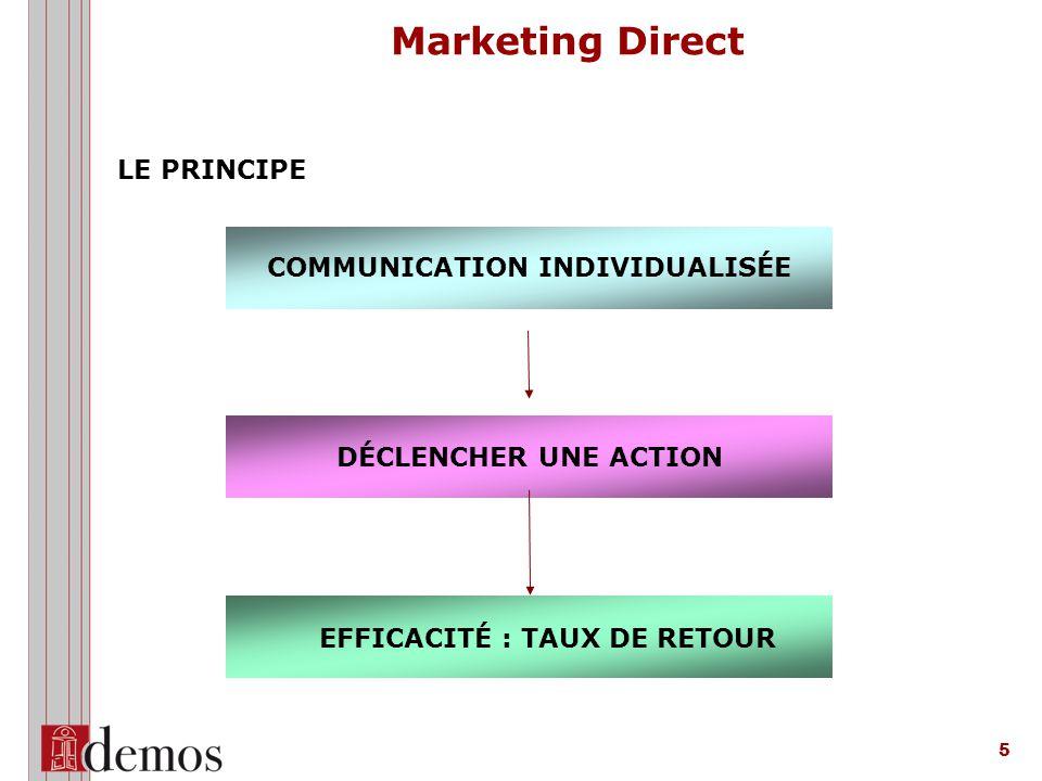 5 EFFICACITÉ : TAUX DE RETOUR COMMUNICATION INDIVIDUALISÉE DÉCLENCHER UNE ACTION LE PRINCIPE Marketing Direct