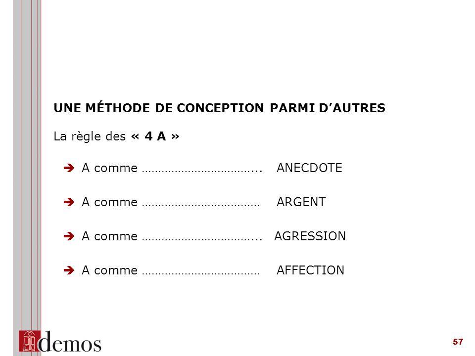 57 UNE MÉTHODE DE CONCEPTION PARMI D'AUTRES La règle des « 4 A »  A comme ……………………………...ANECDOTE  A comme ………………………………ARGENT  A comme ……………………………...