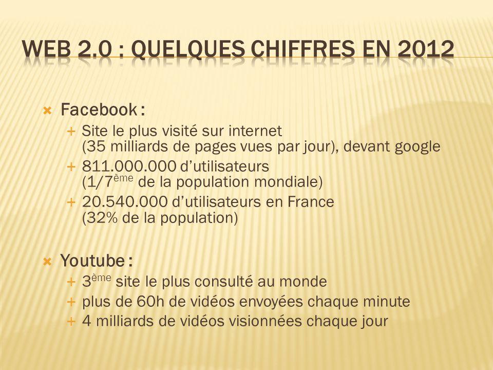  Facebook :  Site le plus visité sur internet (35 milliards de pages vues par jour), devant google  811.000.000 d'utilisateurs (1/7 ème de la population mondiale)  20.540.000 d'utilisateurs en France (32% de la population)  Youtube :  3 ème site le plus consulté au monde  plus de 60h de vidéos envoyées chaque minute  4 milliards de vidéos visionnées chaque jour