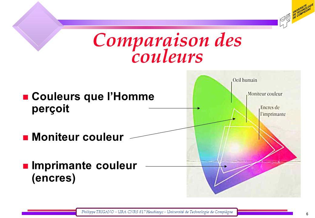 Philippe TRIGANO - URA CNRS 817 Heudiasyc - Université de Technologie de Compiègne 6 Comparaison des couleurs n Couleurs que l'Homme perçoit n Moniteur couleur n Imprimante couleur (encres)
