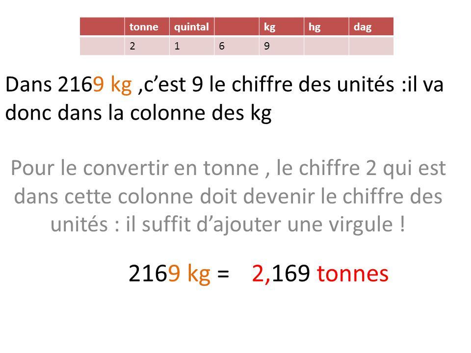 Dans 2169 kg,c'est 9 le chiffre des unités :il va donc dans la colonne des kg Pour le convertir en tonne, le chiffre 2 qui est dans cette colonne doit devenir le chiffre des unités : il suffit d'ajouter une virgule .