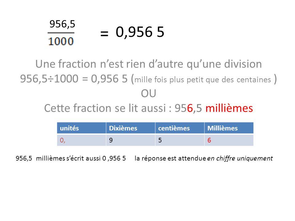 = Une fraction n'est rien d'autre qu'une division 956,5÷1000 = 0,956 5 ( mille fois plus petit que des centaines ) OU Cette fraction se lit aussi : 956,5 millièmes unitésDixièmescentièmesMillièmes 0,956 956,5 millièmes s'écrit aussi 0,956 5 la réponse est attendue en chiffre uniquement 956,5 0,956 5