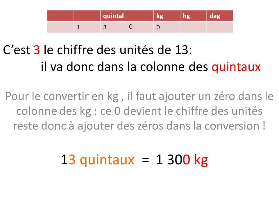 C'est 3 le chiffre des unités de 13: il va donc dans la colonne des quintaux Pour le convertir en kg, il faut ajouter un zéro dans le colonne des kg : ce 0 devient le chiffre des unités reste donc à ajouter des zéros dans la conversion .