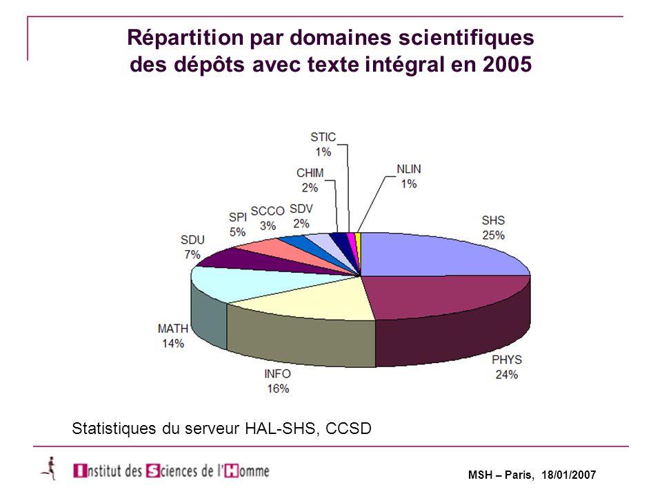 MSH – Paris, 18/01/2007 Répartition par domaines scientifiques des dépôts avec texte intégral en 2005 Statistiques du serveur HAL-SHS, CCSD