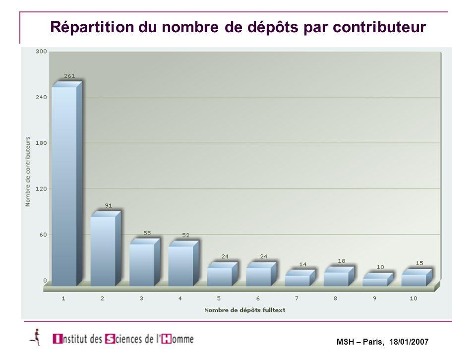 MSH – Paris, 18/01/2007 Statistiques du serveur HAL-SHS, CCSD Répartition du nombre de dépôts par contributeur