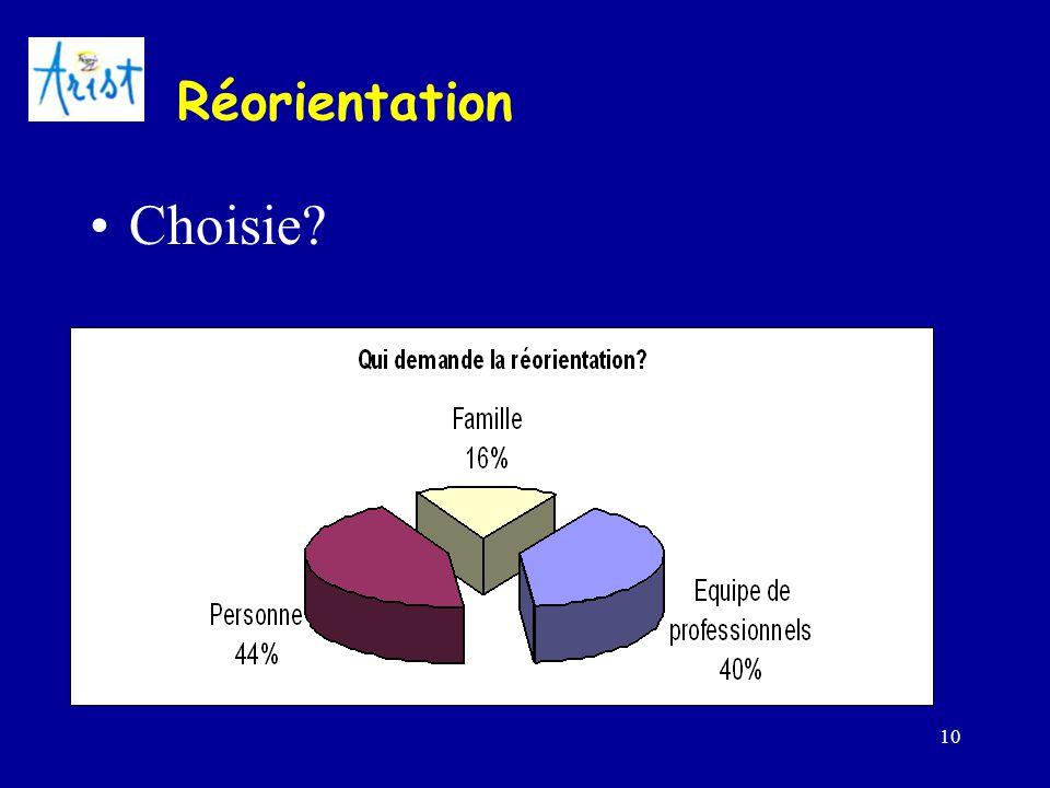 10 Réorientation Choisie?