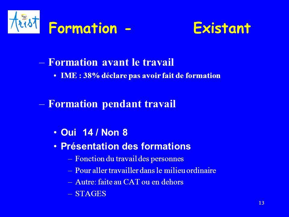 13 Formation - Existant –Formation avant le travail IME : 38% déclare pas avoir fait de formation –Formation pendant travail Oui14 / Non 8 Présentatio