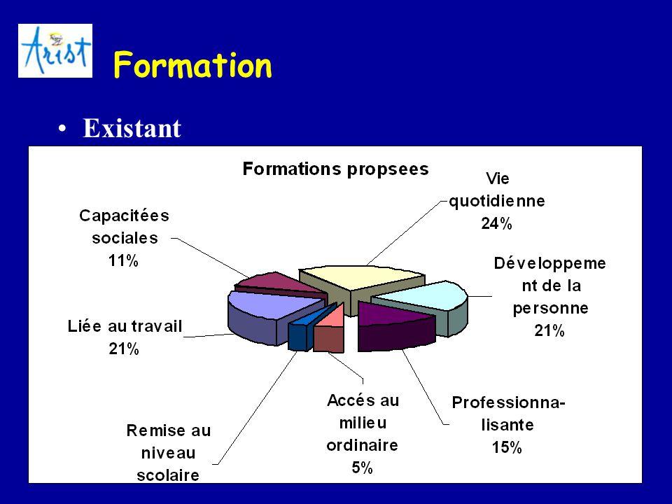 15 Formation Existant –Formation avant le travail « En IME-IMPro, on observe toujours les mêmes phénomènes de filière et les même types de formation»