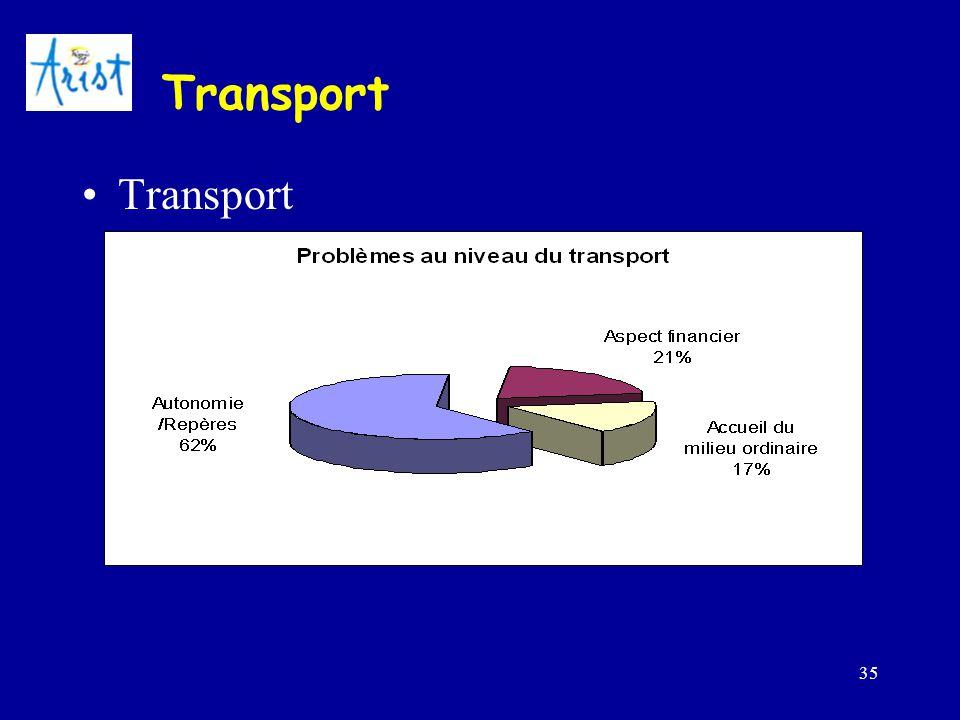 35 Transport