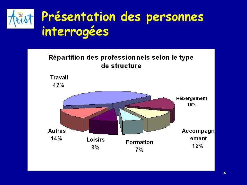5 Présentation des personnes interrogées Type de professionnels
