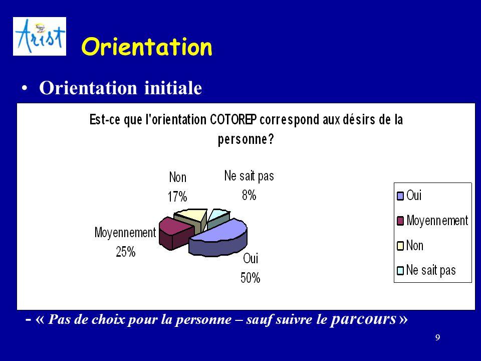 9 Orientation Orientation initiale –Capacités de la personne –Offre qui existe - « L'orientation ne se base que sur des critères médicaux » - « COTORE