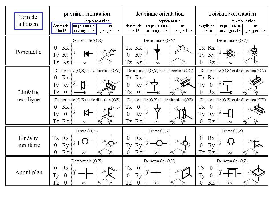 Liaison sans orientation particuliaire X Y XY Z X Y XY Z Sphérique ou rotule Liaison sans orientation particuliaire X Y XY Z Rx Ry Rz 0 0 0 Rx Ry Rz 0 0 0 0 0 0 Rx Ry Rz D axe (O,X) X Y XY Z D axe (O,Y) X Y XY Z Sphérique à doigt D axe (O,Z) X Y XY Z Rx Ry 0 0 0 0 Rx 0 Rz 0 0 0 0 Ry Rz 0 0 0 Pivot glissant D axe (O,Z) X Y XY Z 0 0 Tz 0 0 Rz 0 Ty 0 0 Ry 0 Tx 0 0 Rx 0 0 D axe (O,Y) X Y XY Z D axe (O,X) X Y XY Z X Y XY Z D axe (O,Y) X Y XY Z D axe (O,Z) X Y XY Z Pivot 0 0 0 0 0 Rz 0 0 0 0 Ry 0 0 0 0 Rx 0 0 D axe (O,X) X Y XY Z D axe (O,Y) X Y XY Z Hélicoïdale D axe (O,Z) X Y XY Z 0 0 Tz 0 0 Rz 0 Ty 0 0 Ry 0 Tx 0 0 Rx 0 0 D axe (O,X) X Y XY Z D axe (O,Y) X Y XY Z Glissière D axe (O,Z) X Y XY Z 0 0 Tz 0 0 0 0 Ty 0 0 0 0 Tx 0 0 0 00